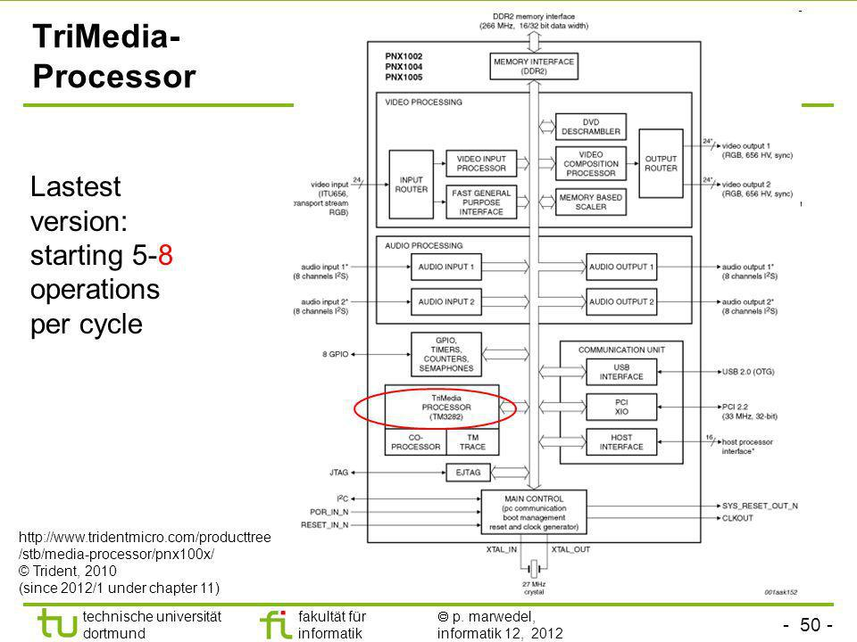 TriMedia- Processor Lastest version: starting 5-8 operations per cycle