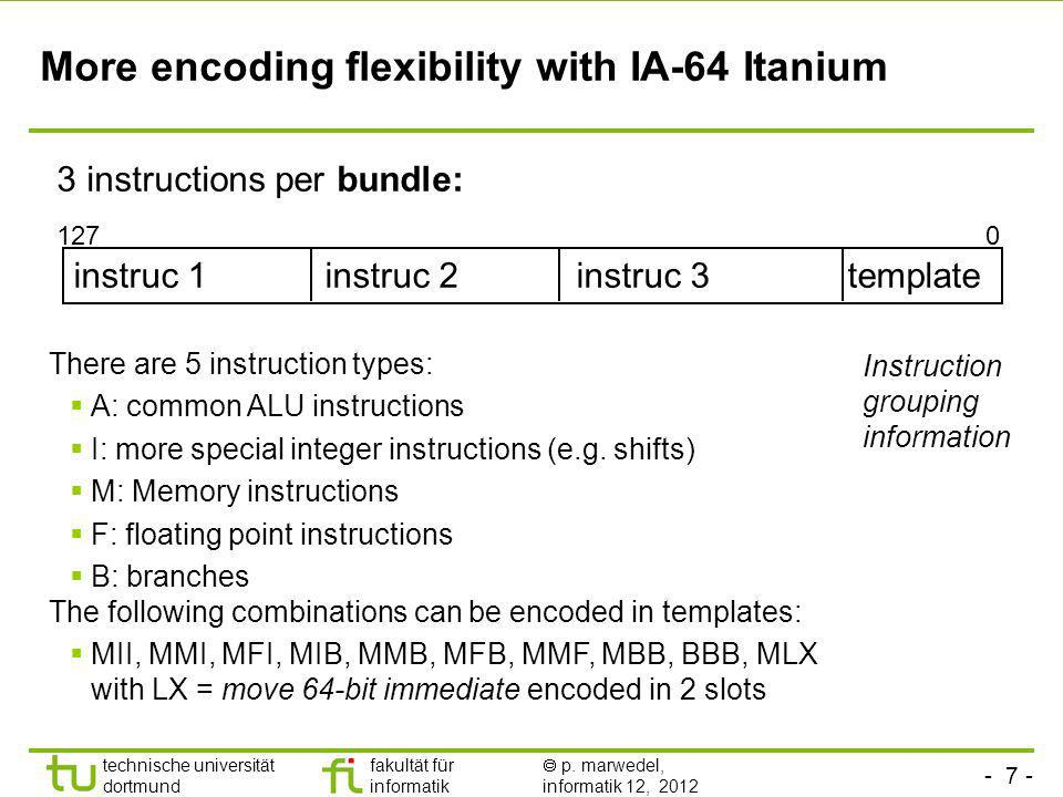 More encoding flexibility with IA-64 Itanium