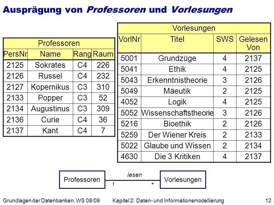 Ausprägung von Professoren und Vorlesungen