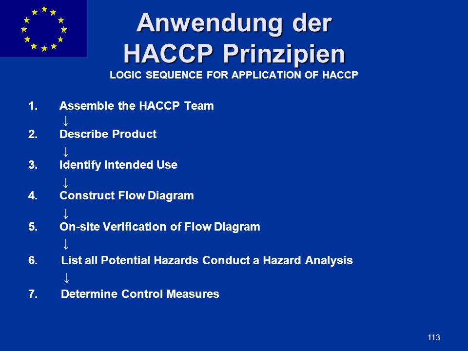 Anwendung der HACCP Prinzipien LOGIC SEQUENCE FOR APPLICATION OF HACCP