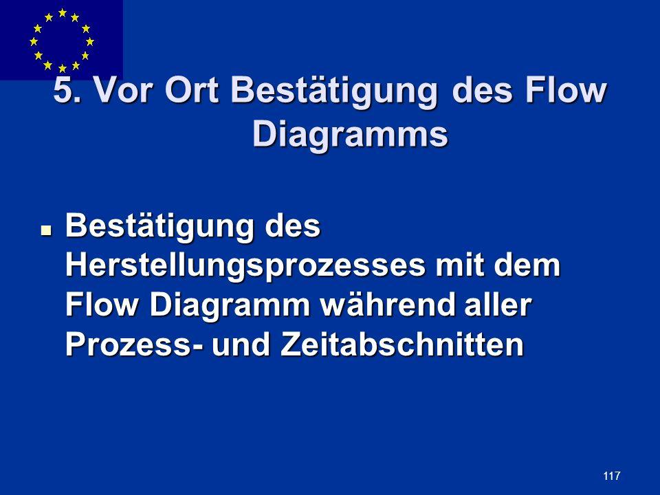 5. Vor Ort Bestätigung des Flow Diagramms