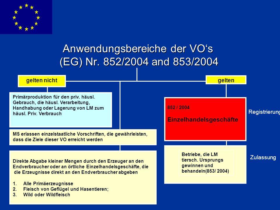 Anwendungsbereiche der VO's (EG) Nr. 852/2004 and 853/2004