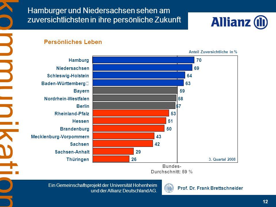 Bundes- Durchschnitt: 59 %