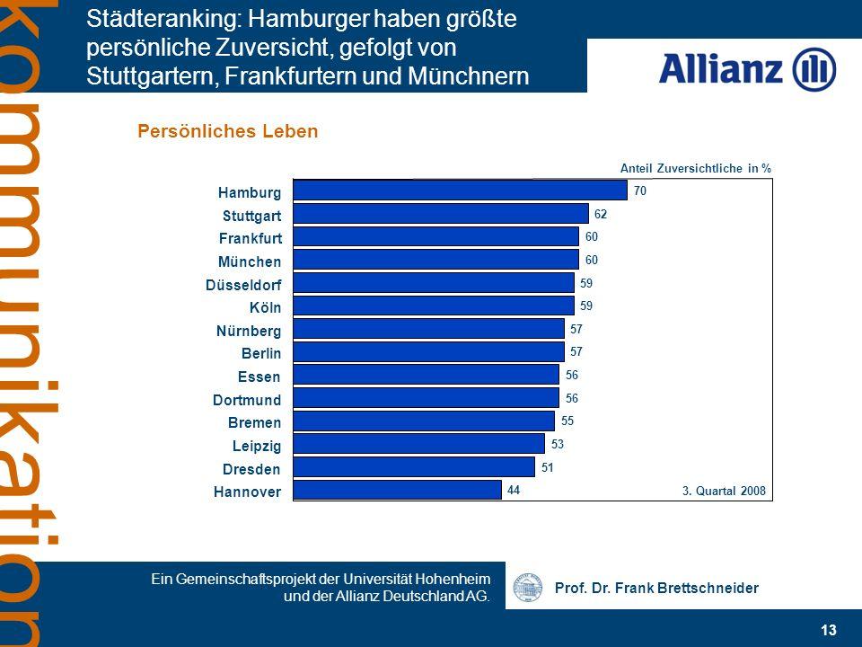 Städteranking: Hamburger haben größte persönliche Zuversicht, gefolgt von Stuttgartern, Frankfurtern und Münchnern