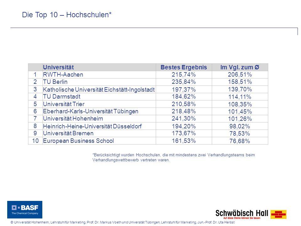 Die Top 10 – Hochschulen* Universität Bestes Ergebnis Im Vgl. zum Ø 1