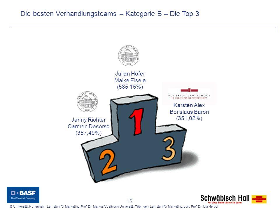 Die besten Verhandlungsteams – Kategorie B – Die Top 3