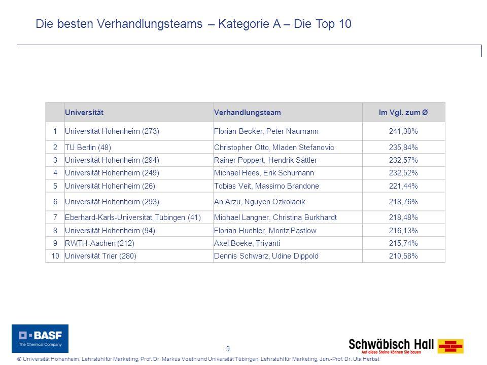 Die besten Verhandlungsteams – Kategorie A – Die Top 10