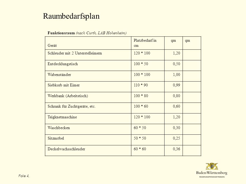 Raumbedarfsplan Funktionsraum (nach Curth, LAB Hohenheim) Gerät