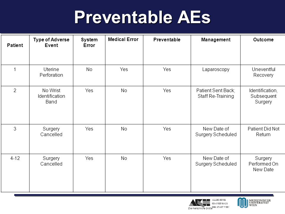 Preventable AEs Patient Type of Adverse Event System Error