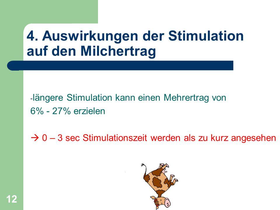 4. Auswirkungen der Stimulation auf den Milchertrag