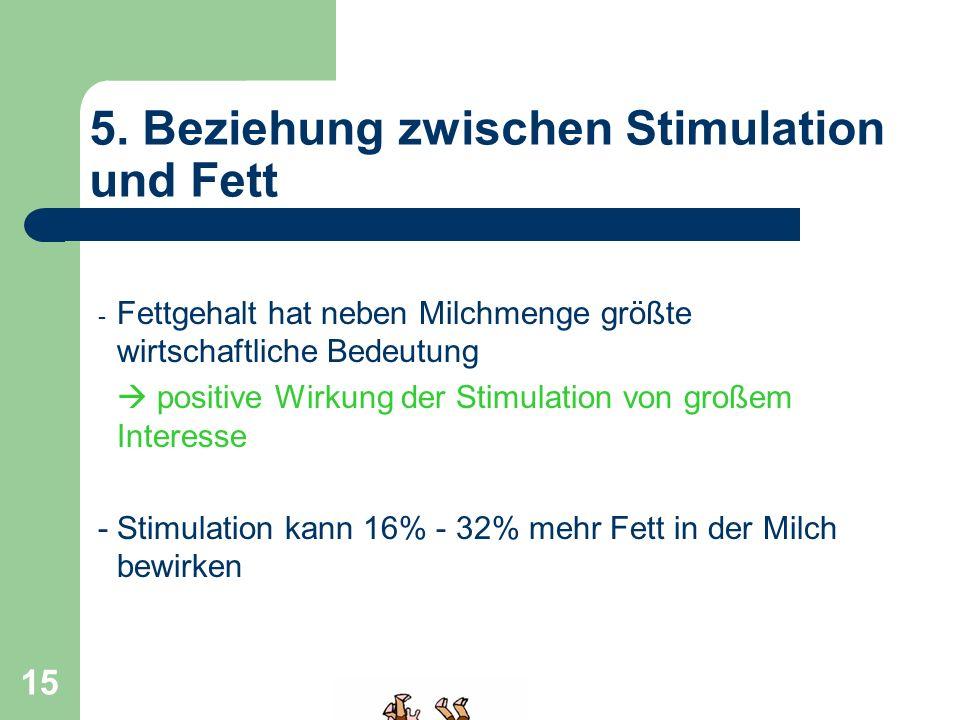 5. Beziehung zwischen Stimulation und Fett