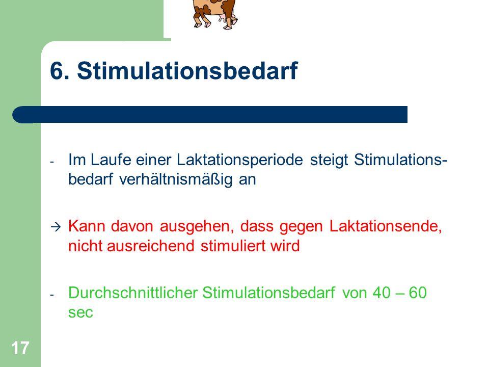 6. Stimulationsbedarf Im Laufe einer Laktationsperiode steigt Stimulations-bedarf verhältnismäßig an.