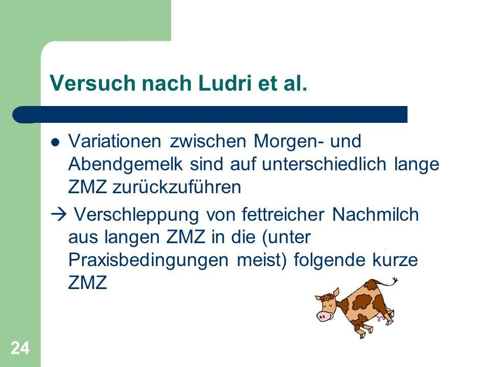 Versuch nach Ludri et al.