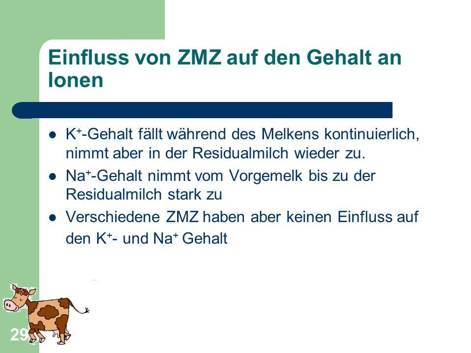 Einfluss von ZMZ auf den Gehalt an Ionen