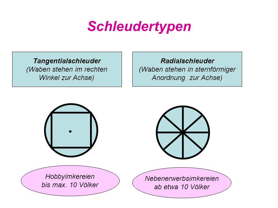 Schleudertypen Tangentialschleuder (Waben stehen im rechten