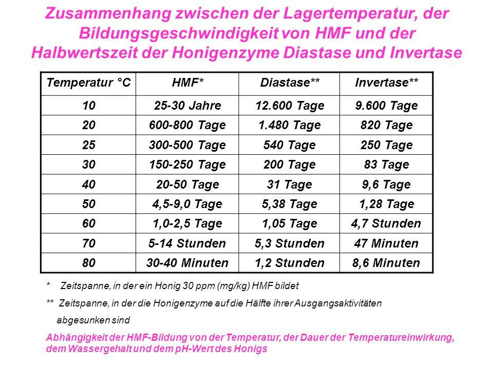 Zusammenhang zwischen der Lagertemperatur, der Bildungsgeschwindigkeit von HMF und der Halbwertszeit der Honigenzyme Diastase und Invertase