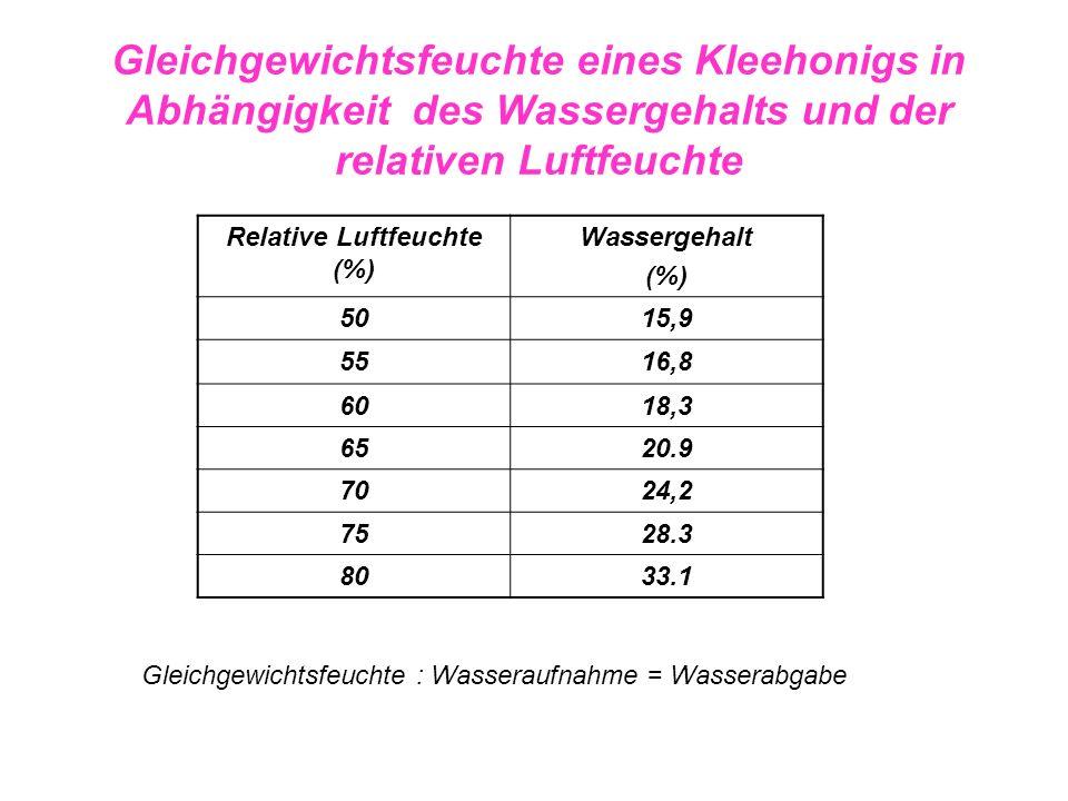 Relative Luftfeuchte (%)