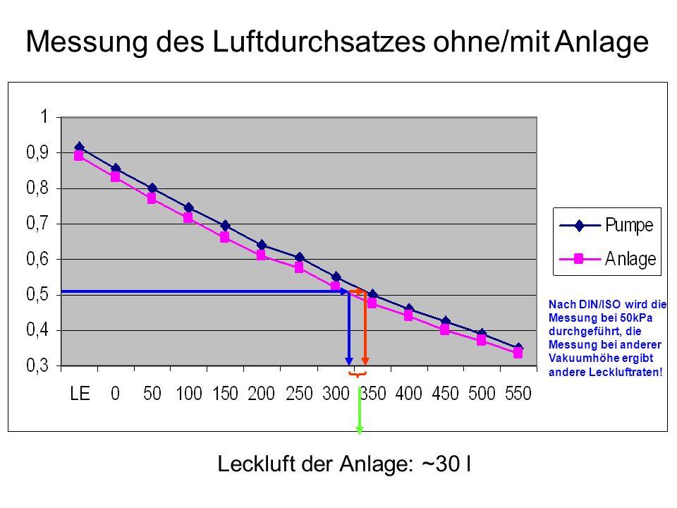 Messung des Luftdurchsatzes ohne/mit Anlage