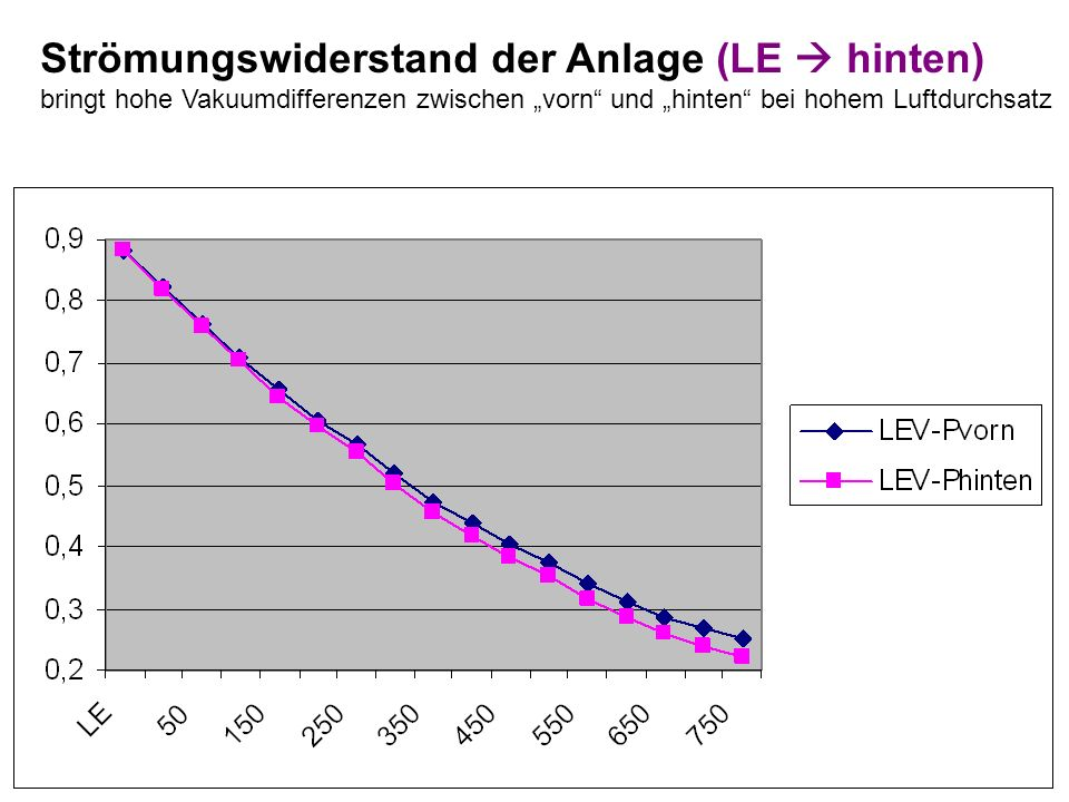 """Strömungswiderstand der Anlage (LE  hinten) bringt hohe Vakuumdifferenzen zwischen """"vorn und """"hinten bei hohem Luftdurchsatz"""
