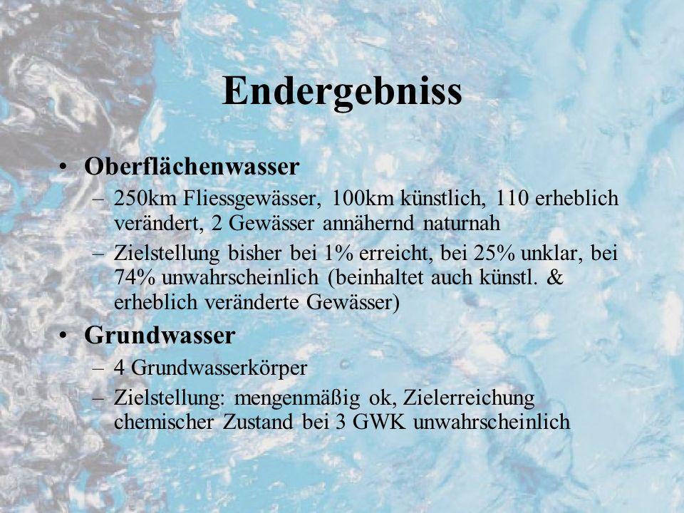Endergebniss Oberflächenwasser Grundwasser
