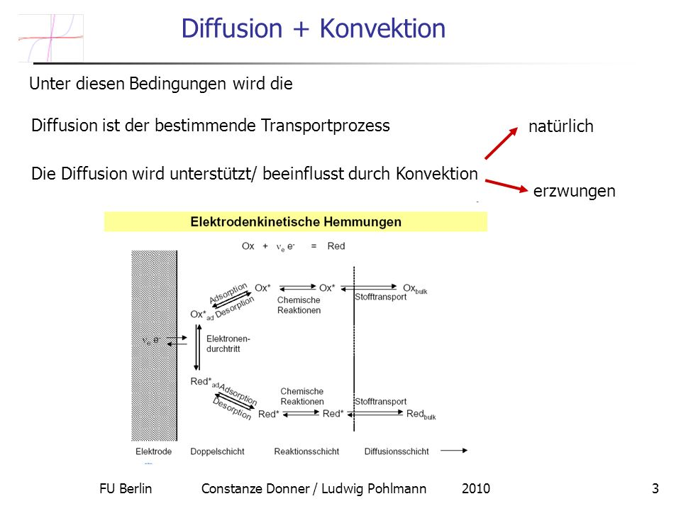 Diffusion + Konvektion