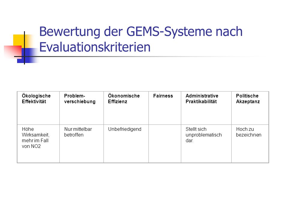 Bewertung der GEMS-Systeme nach Evaluationskriterien