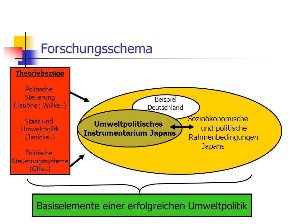 Instrumentarium Japans