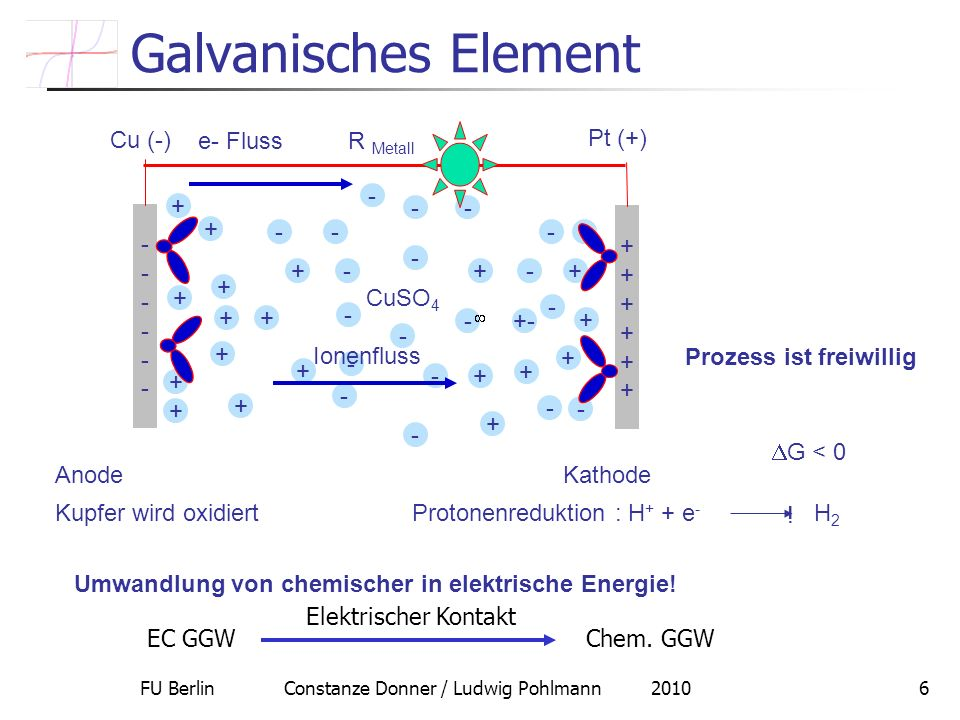 Galvanisches Element + - +- R Metall Cu (-) Pt (+) CuSO4 e- Fluss
