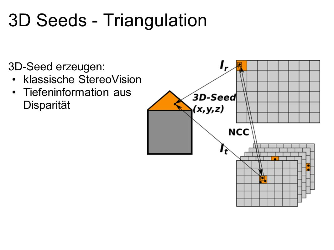 3D Seeds - Triangulation