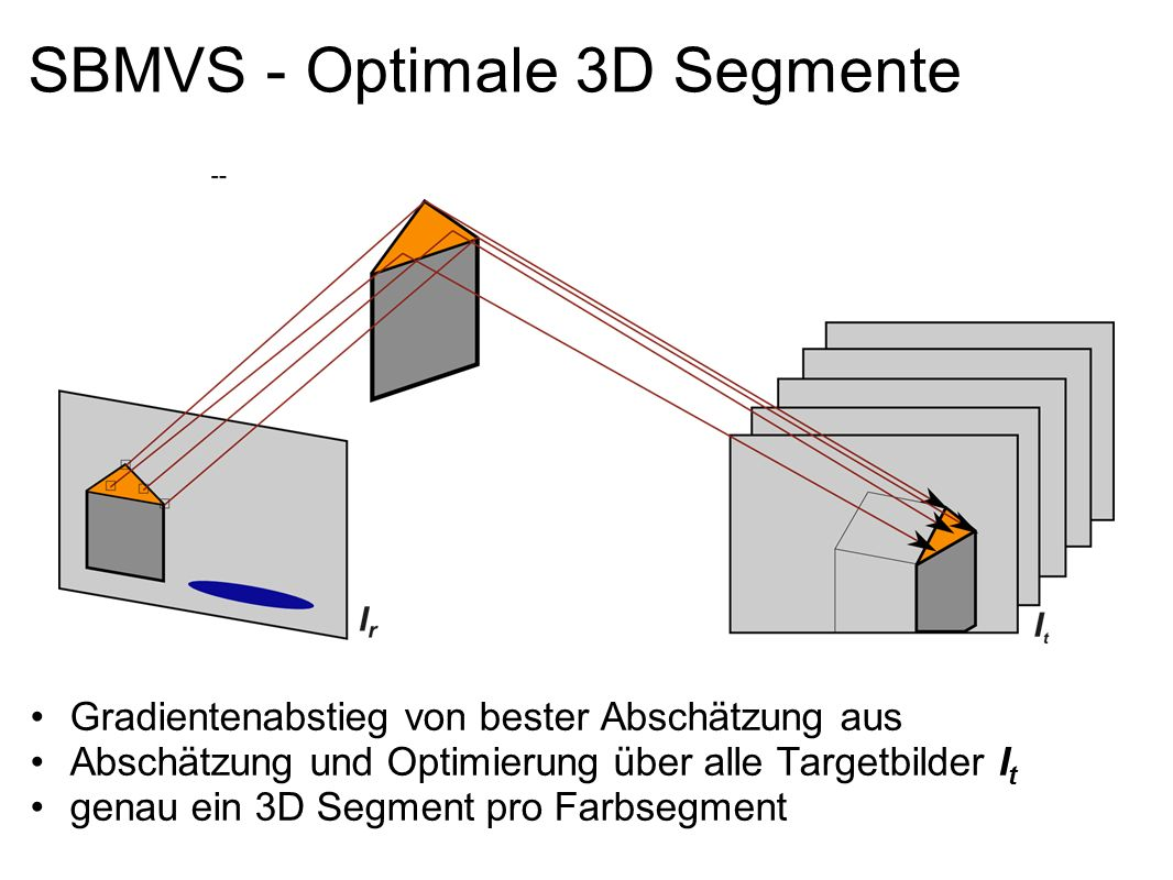 SBMVS - Optimale 3D Segmente