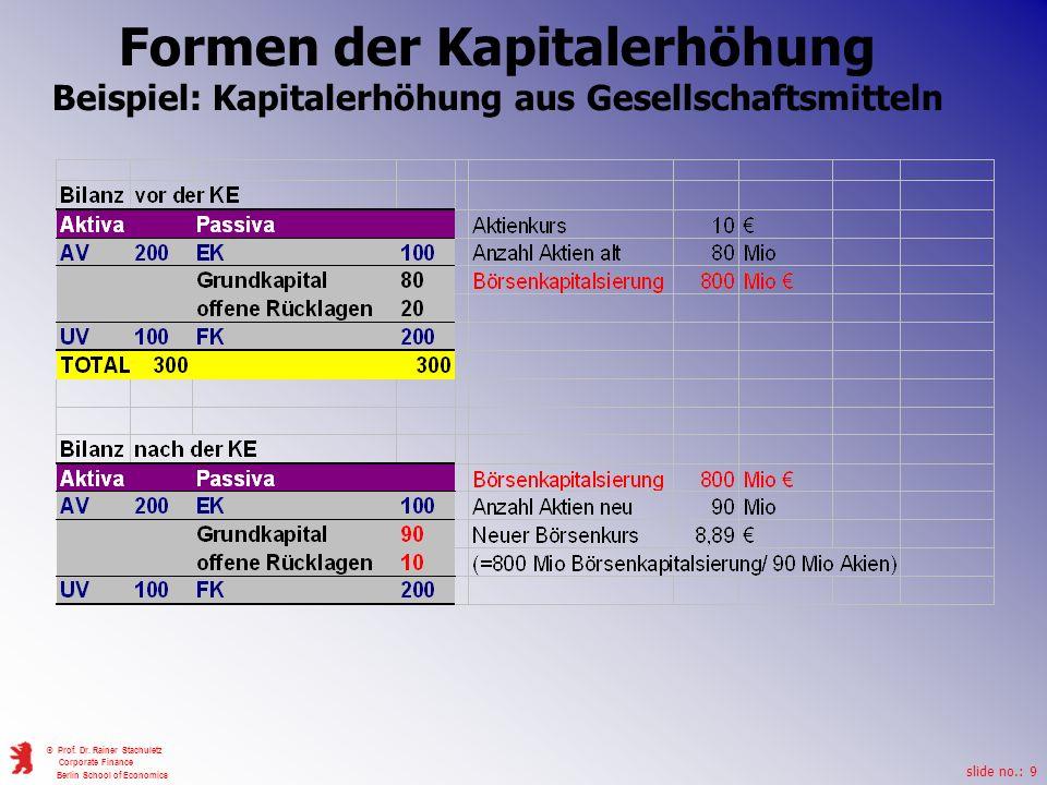 Formen der Kapitalerhöhung Beispiel: Kapitalerhöhung aus Gesellschaftsmitteln