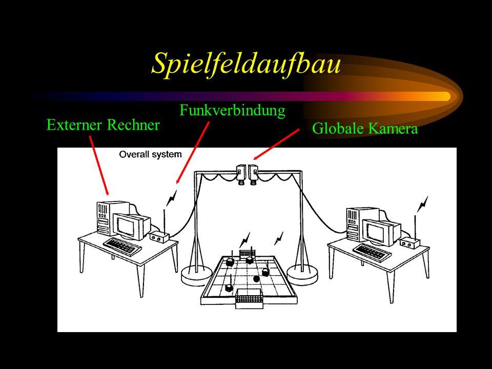 Spielfeldaufbau Funkverbindung Externer Rechner Globale Kamera