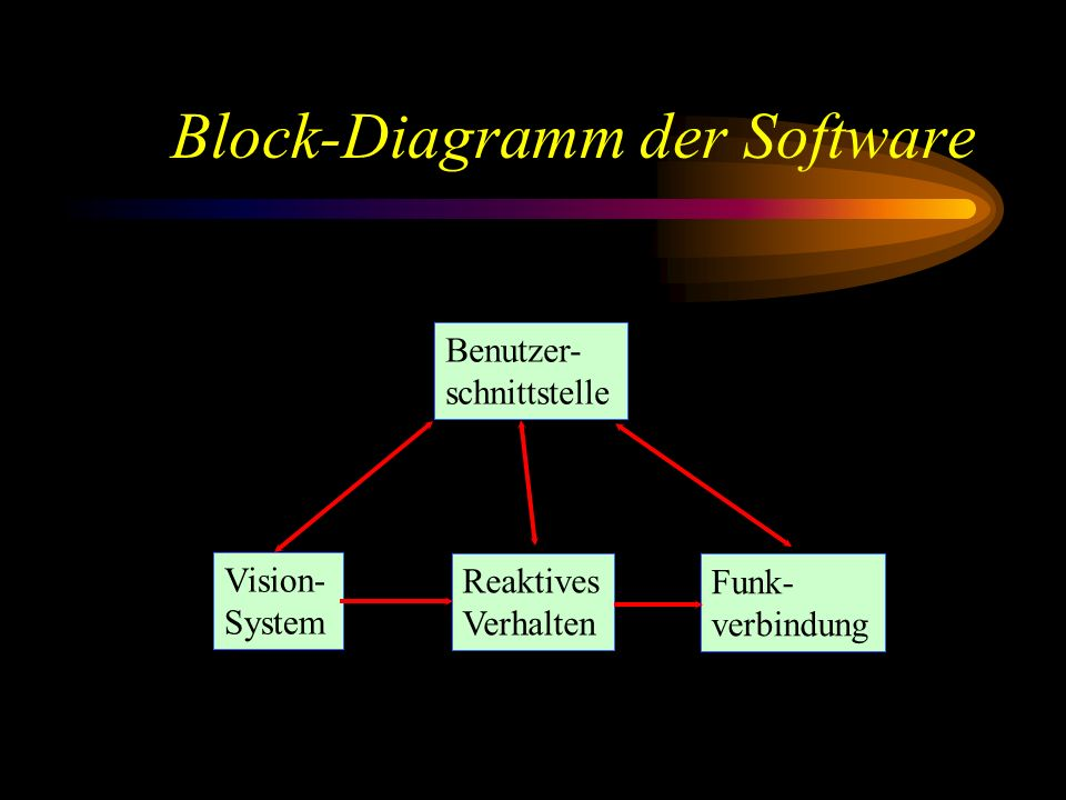 Block-Diagramm der Software