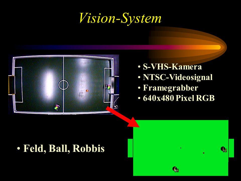Vision-System Feld, Ball, Robbis S-VHS-Kamera NTSC-Videosignal