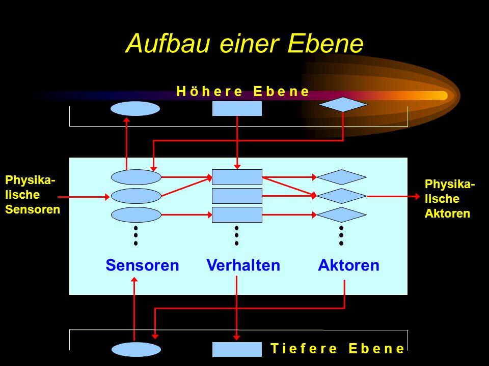 Aufbau einer Ebene Sensoren Verhalten Aktoren H ö h e r e E b e n e