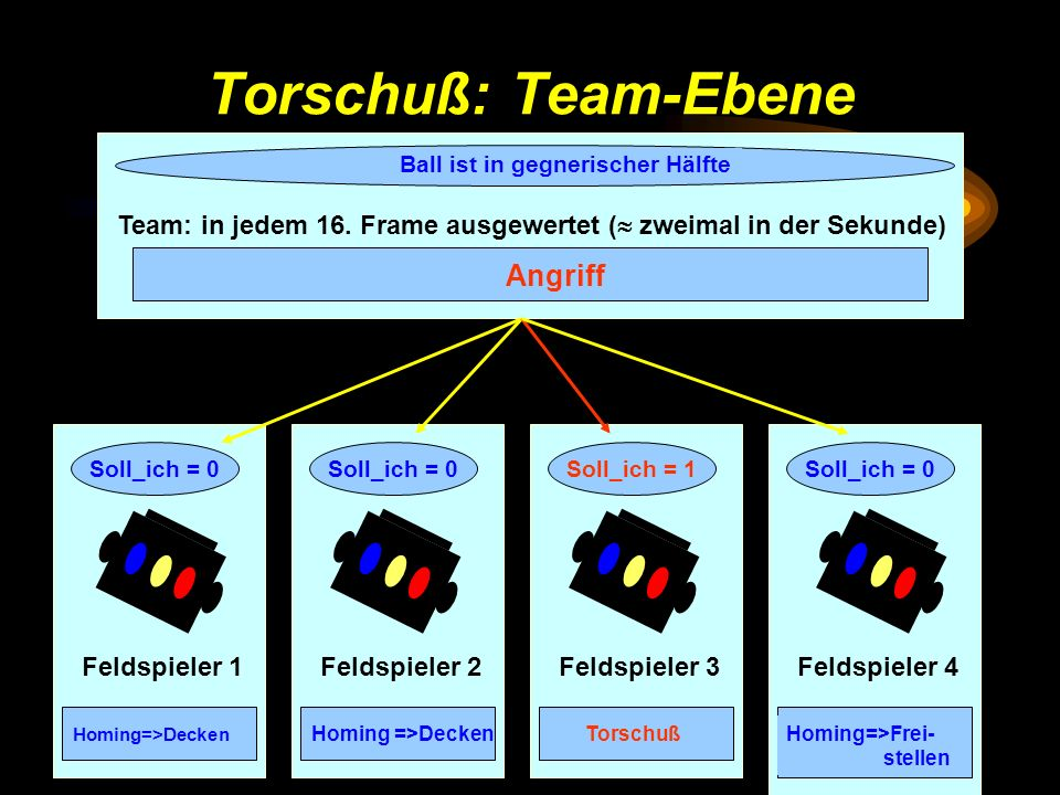 Torschuß: Team-Ebene Angriff
