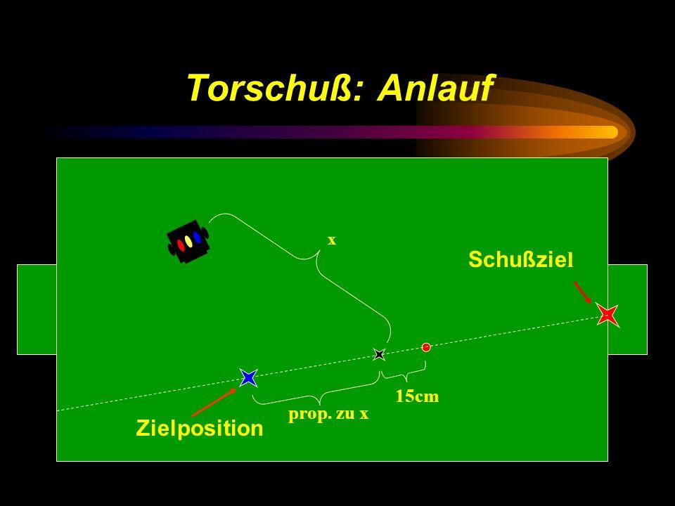 Torschuß: Anlauf x Schußziel 15cm prop. zu x Zielposition