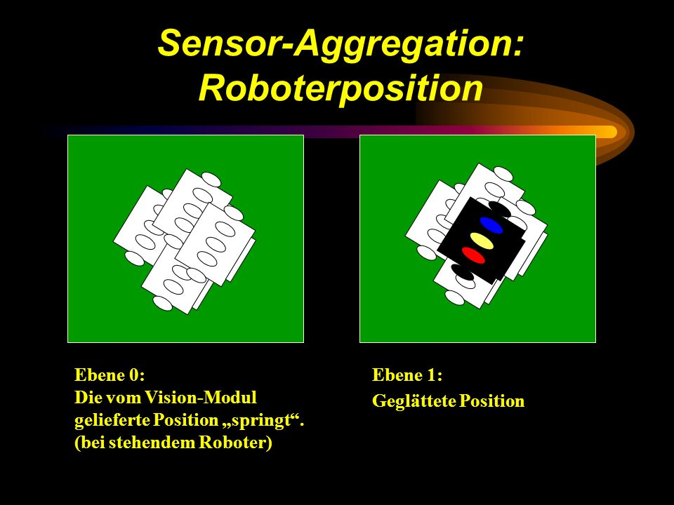 Sensor-Aggregation: Roboterposition