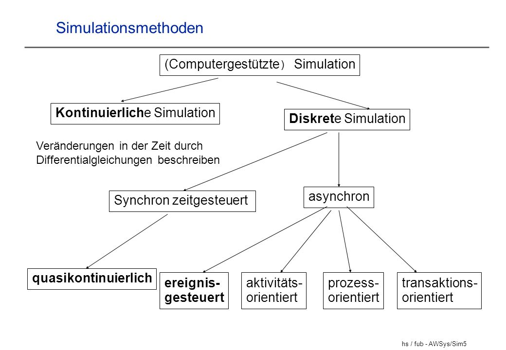 Simulationsmethoden (Computergestützte) Simulation