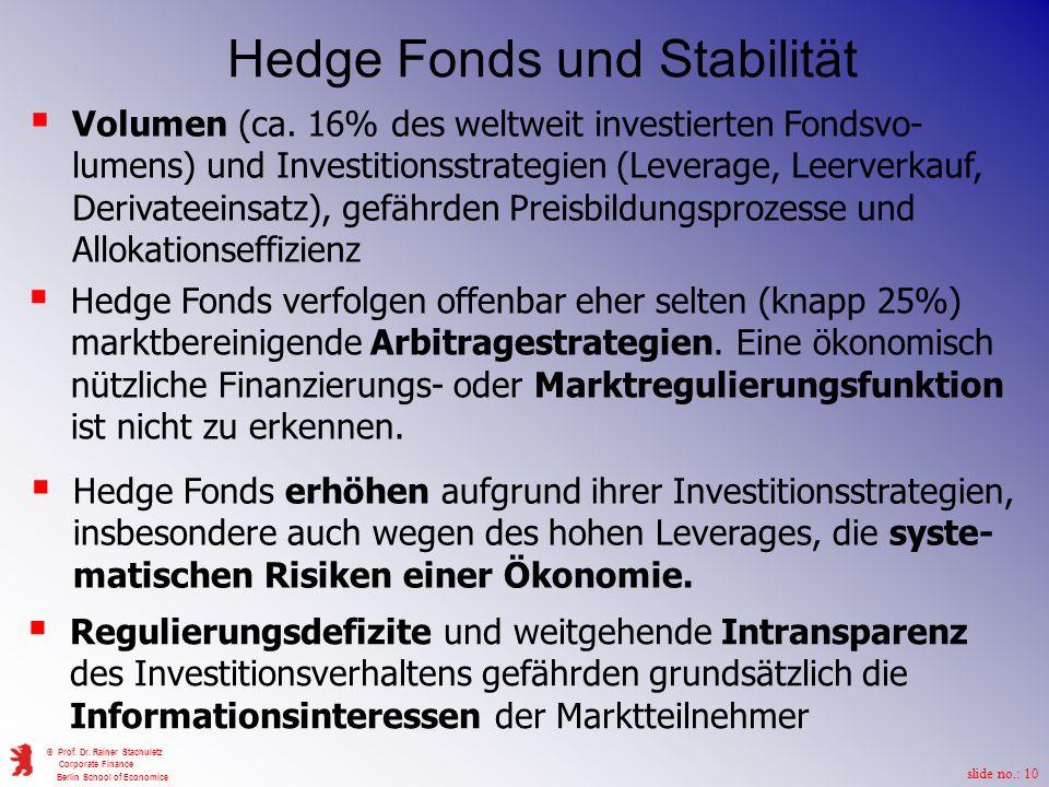 Hedge Fonds und Stabilität