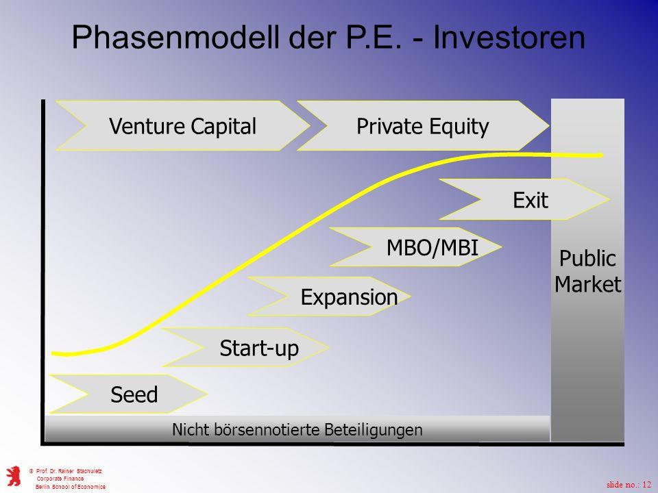 Phasenmodell der P.E. - Investoren