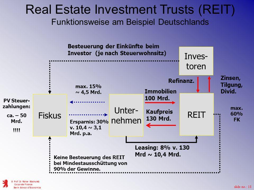Real Estate Investment Trusts (REIT) Funktionsweise am Beispiel Deutschlands