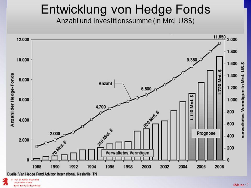 Entwicklung von Hedge Fonds Anzahl und Investitionssumme (in Mrd. US$)