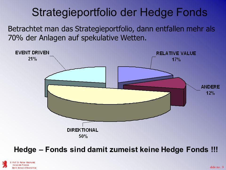 Hedge – Fonds sind damit zumeist keine Hedge Fonds !!!