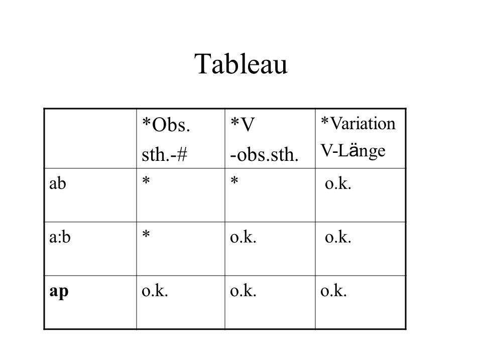 Tableau *Obs. sth.-# *V -obs.sth. *Variation V-Länge ab * o.k. a:b ap