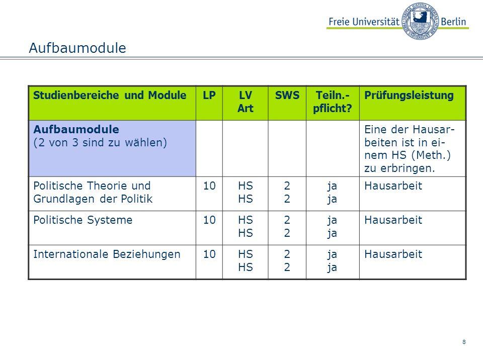 Aufbaumodule Studienbereiche und Module LP LV Art SWS Teiln.- pflicht