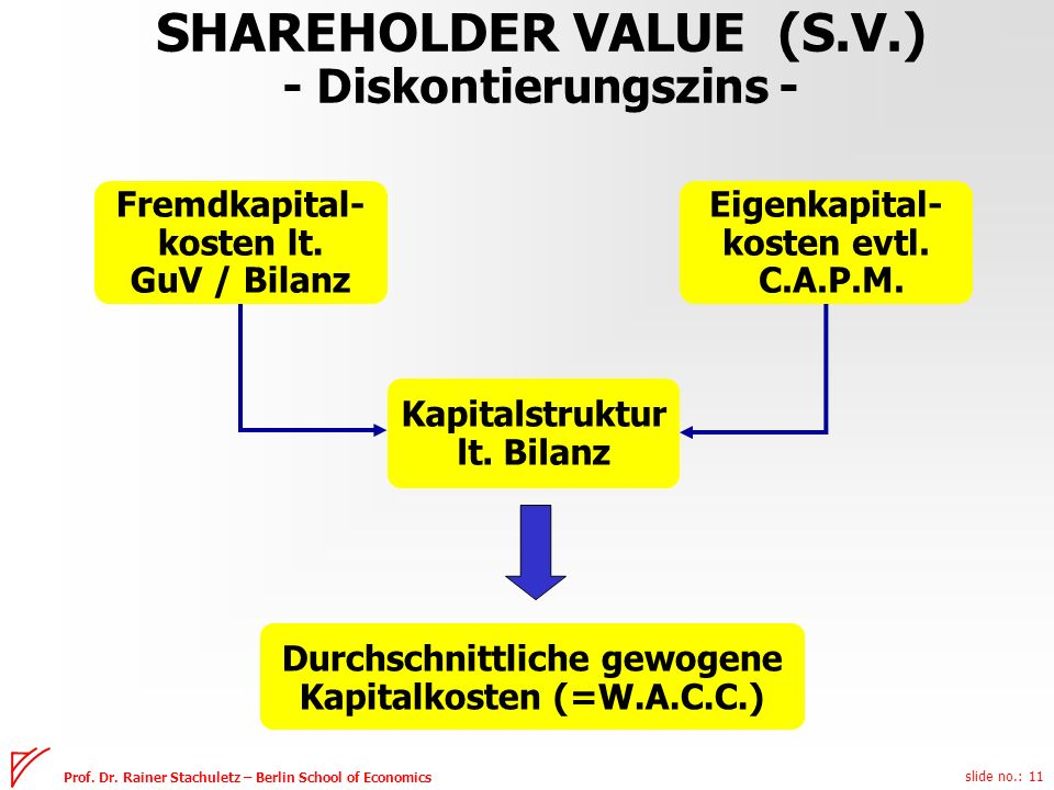 SHAREHOLDER VALUE (S.V.) - Diskontierungszins -