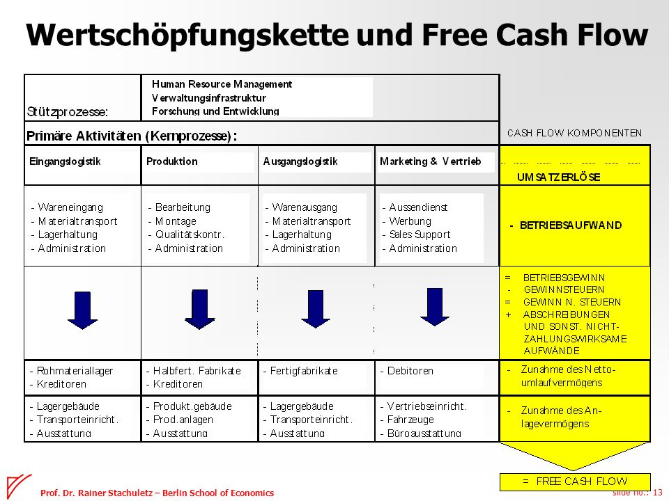 free cash flow by c chang Keywords: agency theory, free cash flow hypothesis, free cash flows,  agency costs, firm  [15] and chang, chen, hsing, and huang [16] discovered   [16] s-c chang, s-s chen, a hsing and c w huang.
