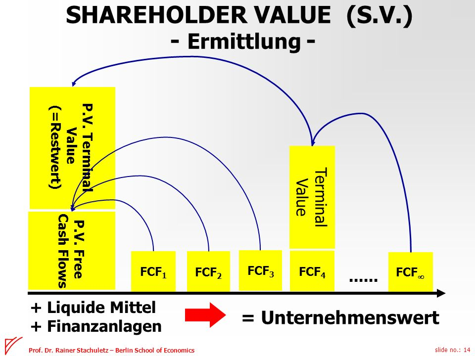 SHAREHOLDER VALUE (S.V.) - Ermittlung -
