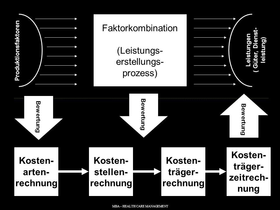 Faktorkombination (Leistungs- erstellungs- prozess)